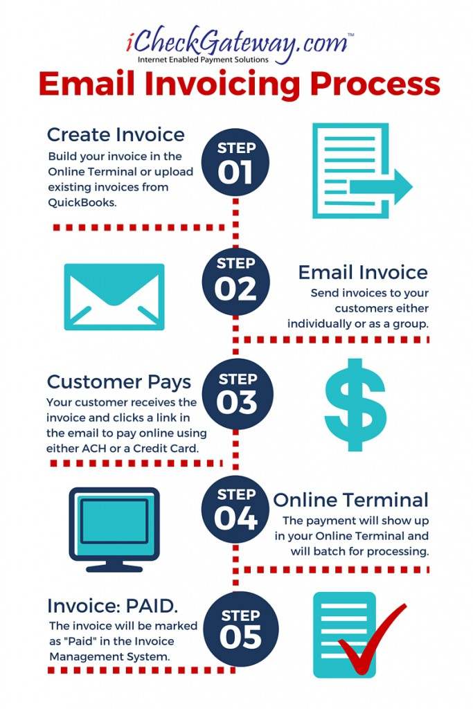Email Invoicing Process